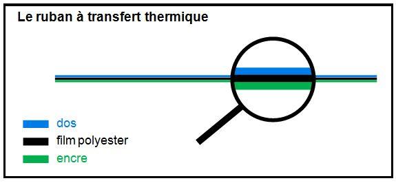 Le ruban à transfert thermique sous la loupe