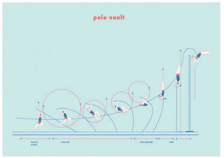 Pole Vault Infographic