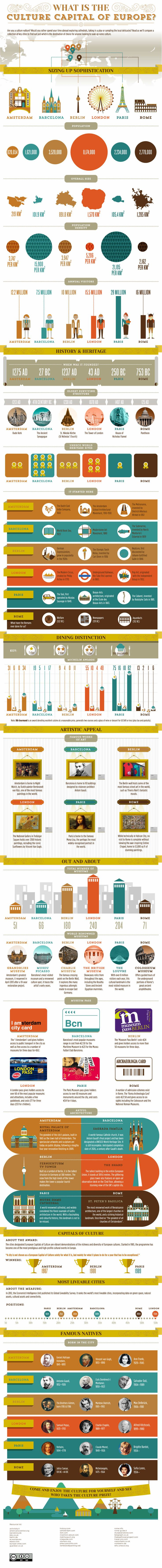 Which City is Europe's Cultural Capital? (Infographic)