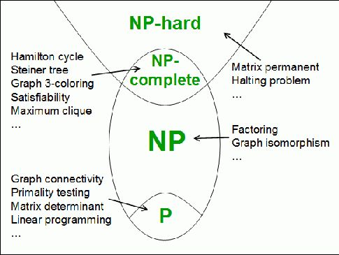 What Are P, NP, NP-complete, and NP-hard? - Quora