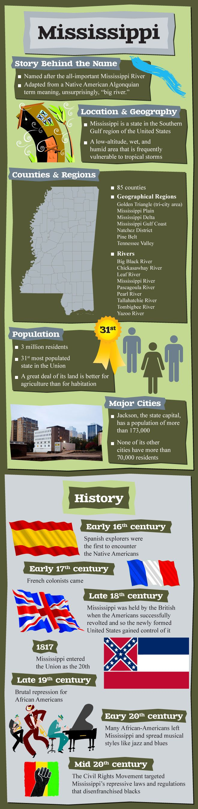 Infographic of Mississippi Facts Mississippi Facts50 StatesUnited