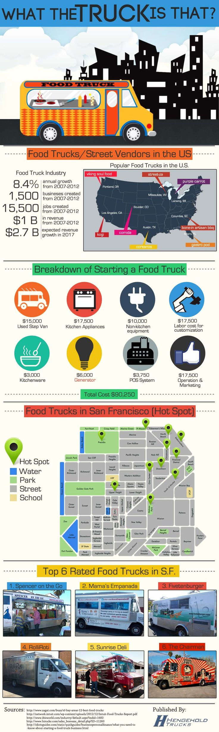 Starting Food Truck Business: Thinking or planning to start your own mobile restaurant? Not a bad idea given that food truck industry has reportedly an annual growth rate of 8,4%. Before you go see how you should hammer your truck and get an idea of how it should look like with a close look at the 6 top rated Food Trucks in... > http://infographicsmania.com/starting-food-truck-business/