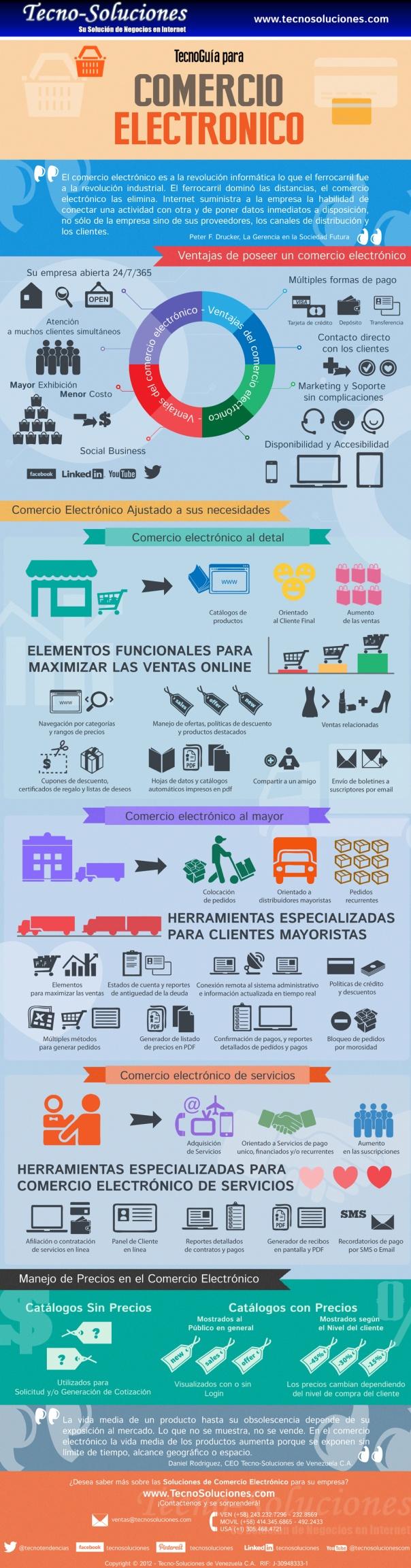 Cómo es el comercio electrónico #infografia #infographic #ecommerce