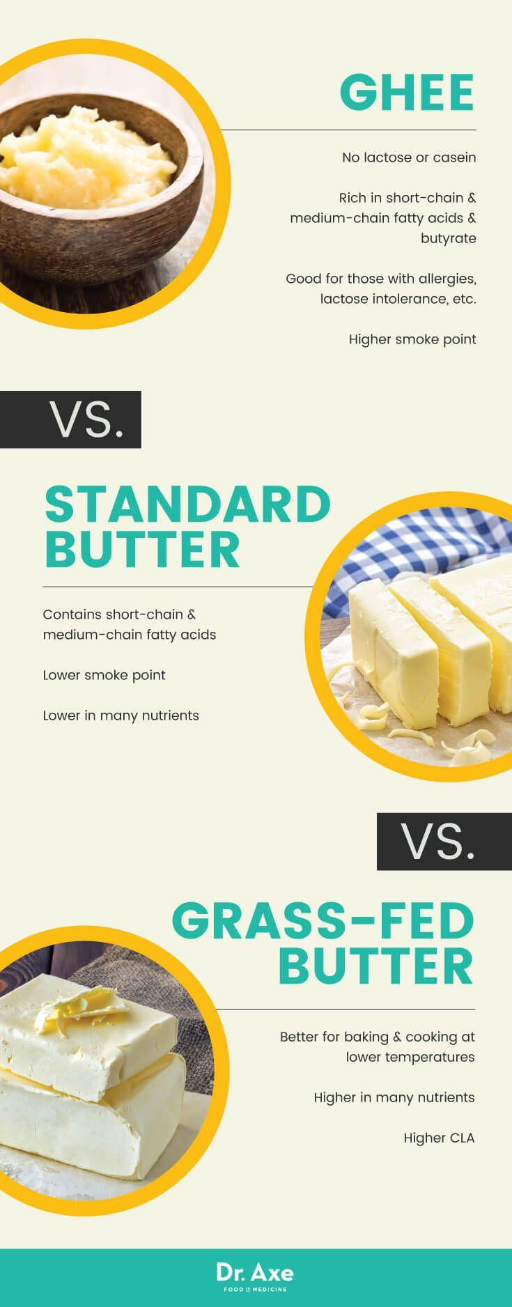 Grass-fed butter vs. ghee vs. standard butter - Dr. Axe http://www.draxe.com #health #holistic #natural