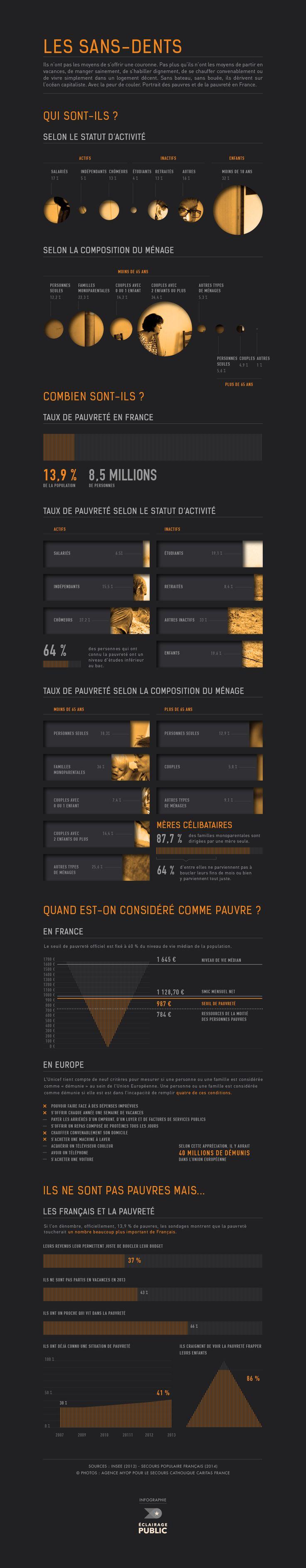 """Infographie : les """"sans-dents"""" en chiffres, via @soann.""""LA FRANCE..., c'est ça aussi et pour un certain nombre!...mais non pour tous! OUI, amertume,réalités... PAUVRE FRANCE !"""