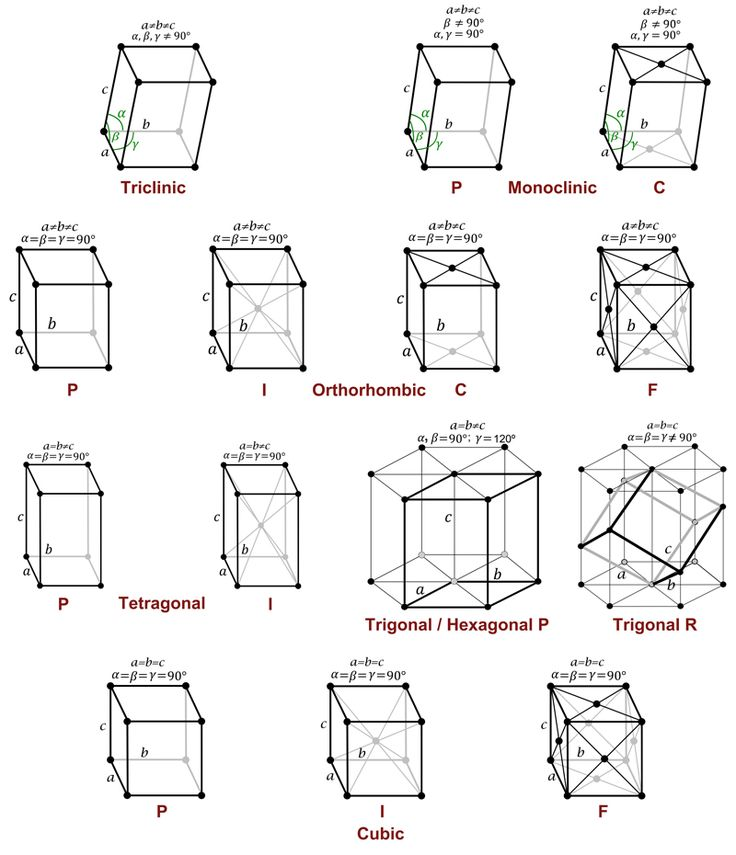 Bravais Lattices. These show all the ways in which atoms can arrange themselves in space. It is surprising that there are only 14 unique ways.