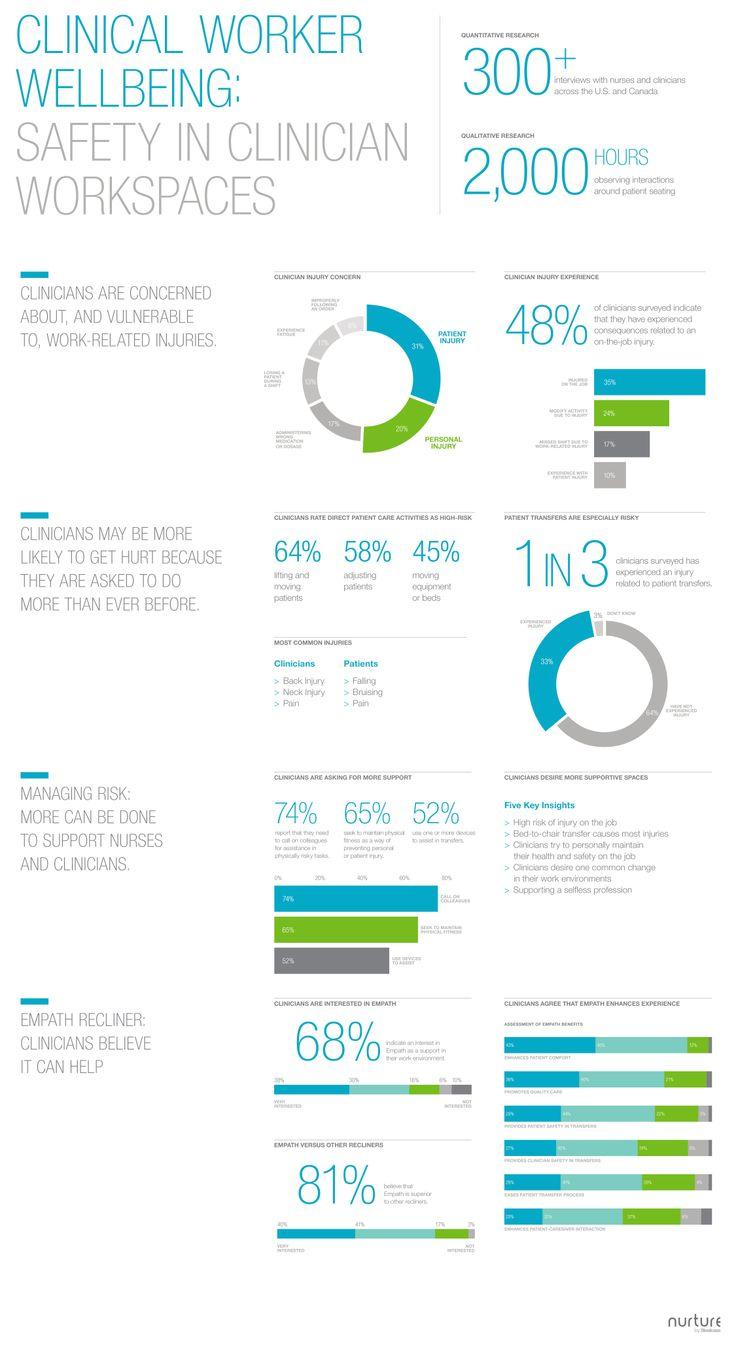 Clinician Worker Wellbeing Infographic #wellbeing @Keri Guertin #nursing