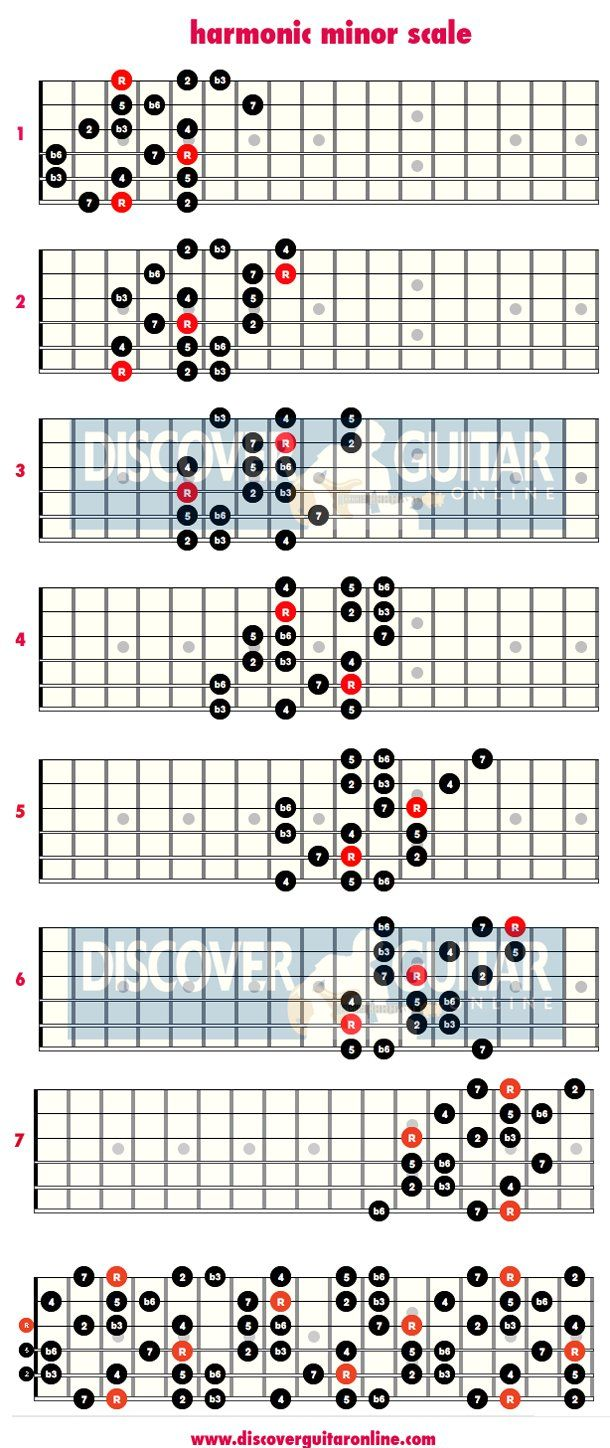 Best 25 Minor Scale Ideas On Pinterest Guitar Scales Tabs Music Theory Guitar And A Minor