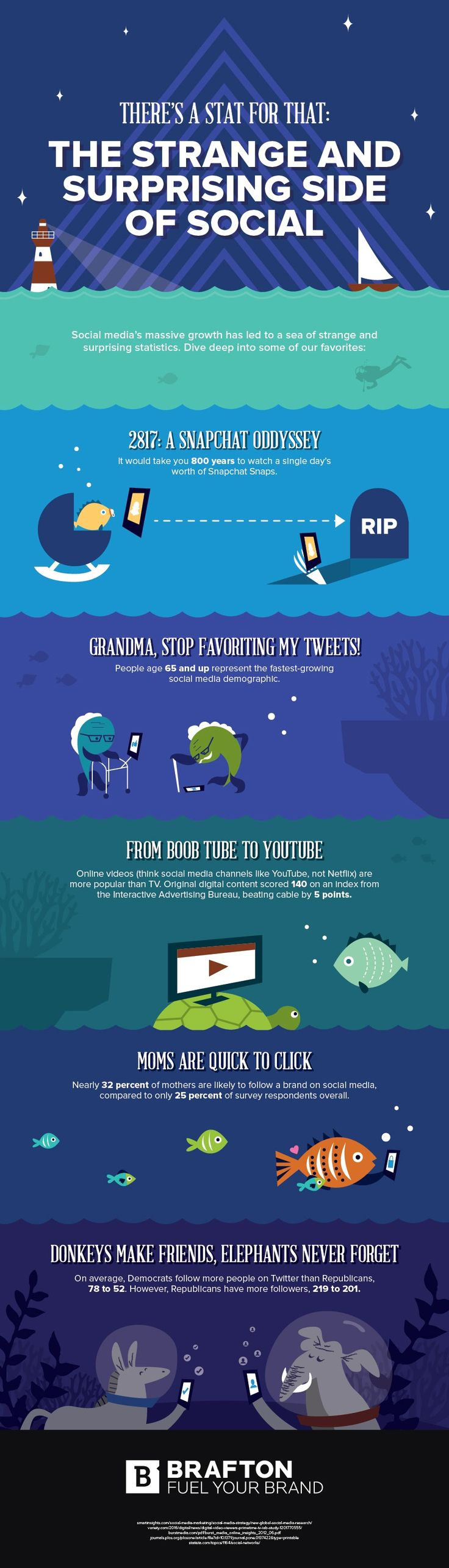 There's a Stat For That: The Strange And Surprising Side Of Social - #infographic