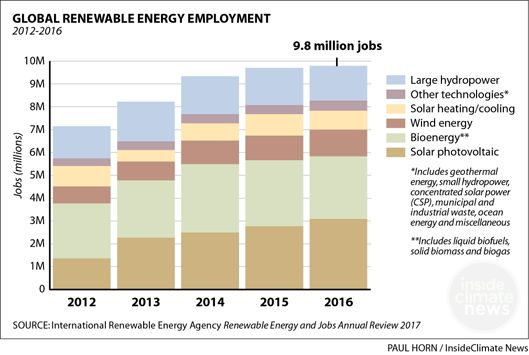 How quickly are solar and wind power jobs growing?