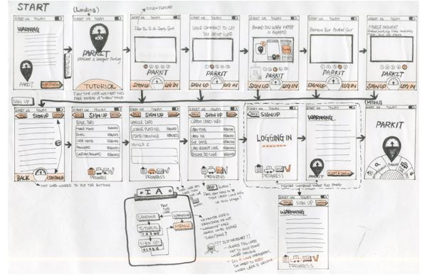 mobile design wireframe sketches by Fei Chang, via Behance