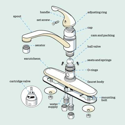 Before you call the plumber to fix the drip, learn the anatomy of your kitchen faucet and troubleshoot everyday problems yourself. | Illustration: Harry Campbell | thisoldhouse.com