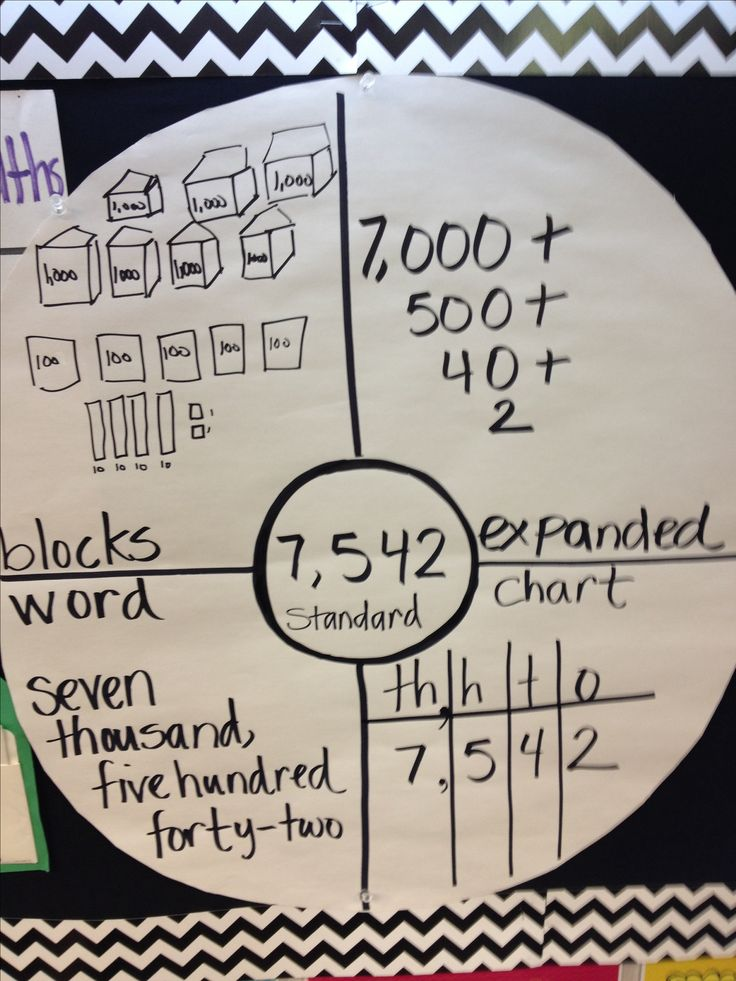 Place Value Circle good for daily routine in Math 4 Success