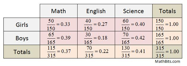 Practice Twoway Tables Mathbitsnotebooka1 Ccss Math Amazing