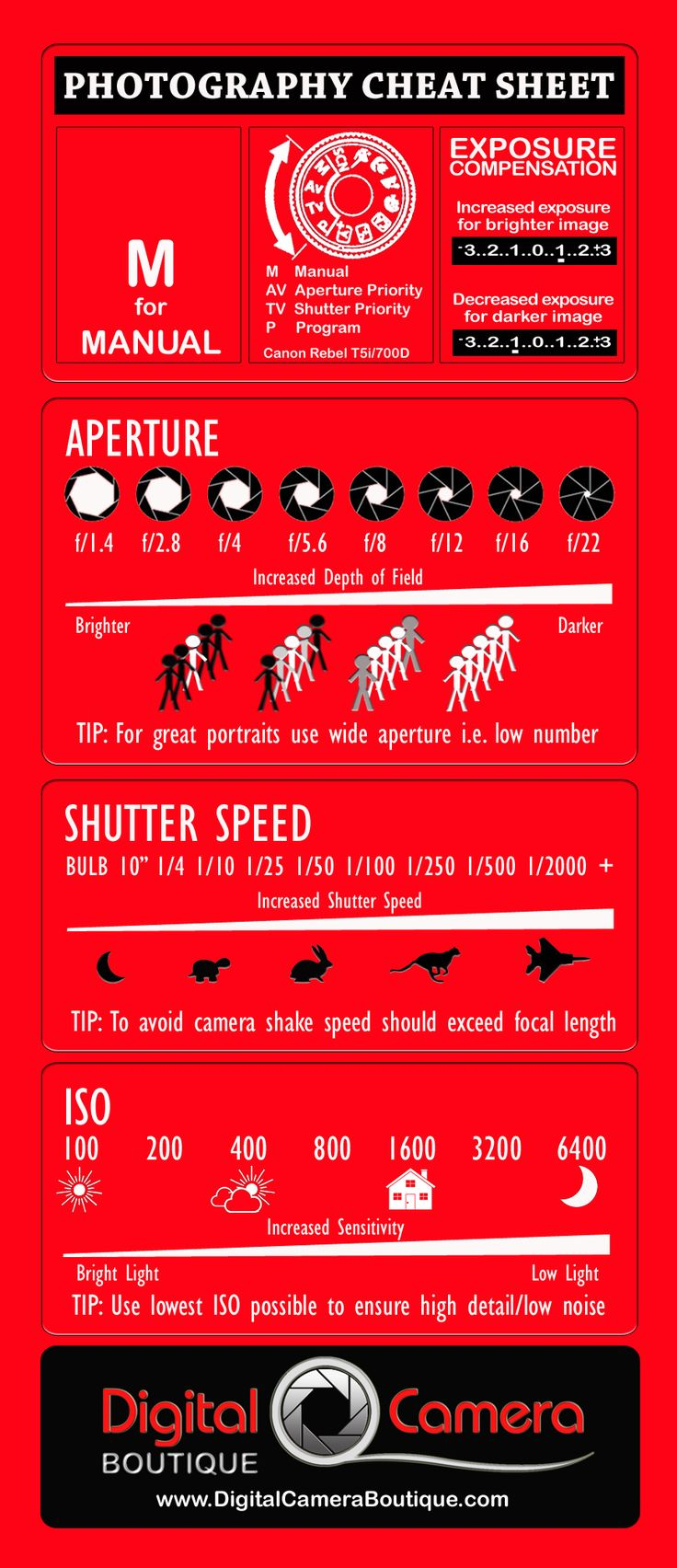 How to use a DSLR camera in Manual Mode - Photography Cheat Sheet | Digital Camera Boutique