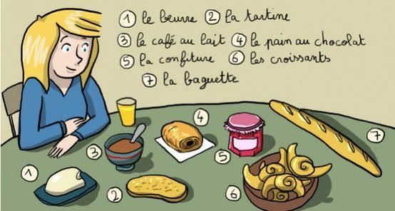 Un petit coin de France: Vocabulaire niveau basique : Le petit-déjeuner