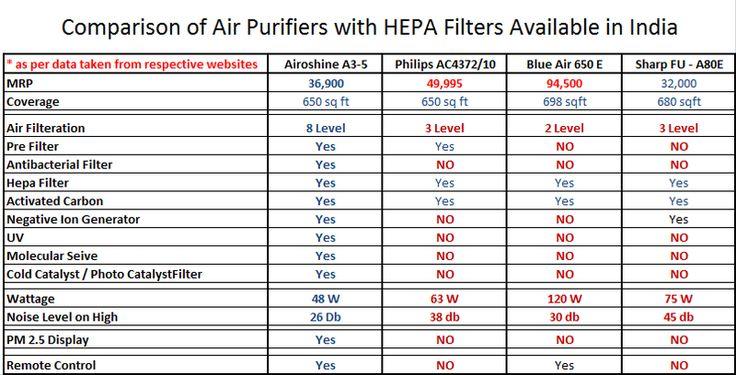 Compare   Airoshine Air Purifiers