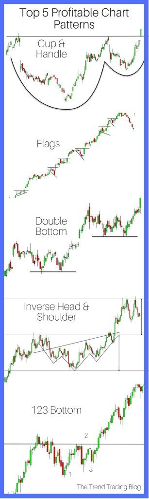 601 best charts images on pinterest trading strategies forex why chart trend patterns so why are they so important why can they give you a great way to trade the forex market read forex blog ccuart Image collections