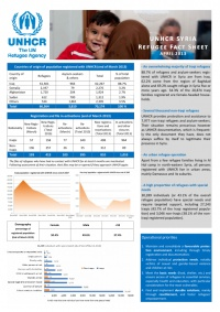 #UNHCR #Syria #Refugee Fact Sheet April 2013