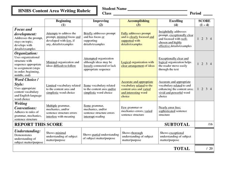 spanish 1 essay rubric Pals: performance assessment for language students  level 1 speaking  tasks  spanish for fluent speakers level 1 writing tasks - analytic rubric.