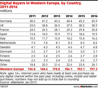 Sweden 7th Denmark 8th Norway 9th and Finland 10th - Number of digital buyers by country, 2011-2014 - Western Europe via emarketer