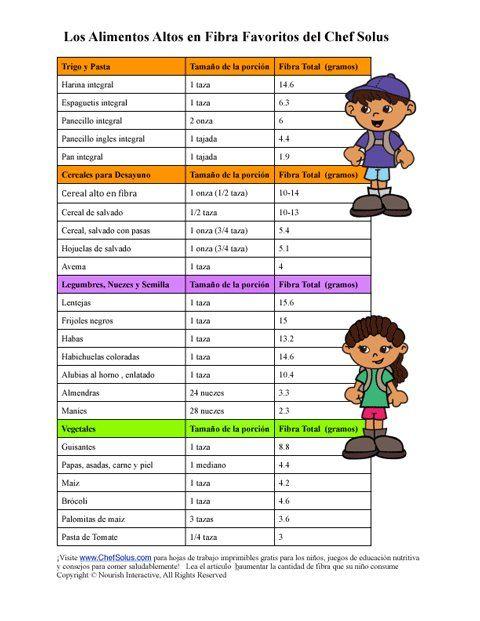Hoja de Trabajo Para Niños Para Elaborar un Plan de Comidas Saludables Altas en Fibra
