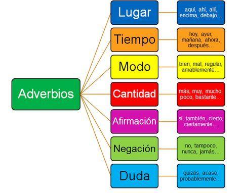 El adverbio es la parte de una oración que puede modificar un verbo, un adjetivo u otro adverbi...