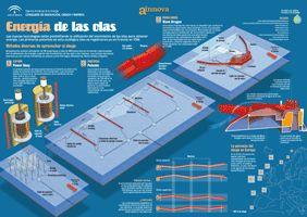 Infografías en energías renovables aprende a base de imágenes