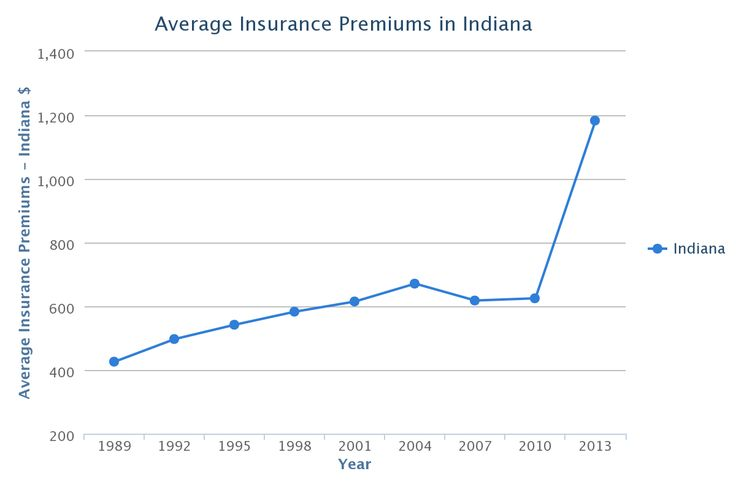 Indiana Car Insurance Rates, Quotes – Agents Reviews – Research #indiana #car #insurance #rates http://trinidad-and-tobago.nef2.com/indiana-car-insurance-rates-quotes-agents-reviews-research-indiana-car-insurance-rates/  # Indiana Auto Insurance Compare Quotes from Top Providers and Save now! 46.6% rise in auto insurance costs in Indiana higher than national average The Consumer Federation of America found in a November 2013 study that between 1989 and 2010 the average auto insurance…