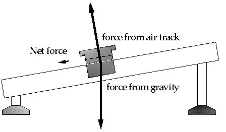 The overall force acting on an object and this shows the net force of the object.
