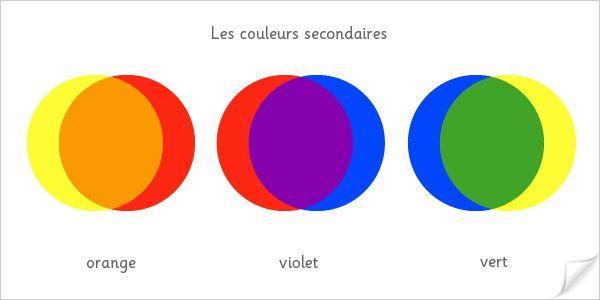 Par volonté de cohérence avec la vision religieuse autour du chiffre 7, mais aussi par analogie avec le son ; la gamme musicale comprenant 7 notes par octave, Isaac Newton dans son traité d'optique délimite 7 couleurs dans l'Arc-en-Ciel, en incluant l'indigo. De nombreuses représentations des couleurs de l'arc en ciel font état de six couleurs ; les trois primaires, Rouge, Bleu, Jaune pouvant générer les autres couleurs par synthèse soustractive.