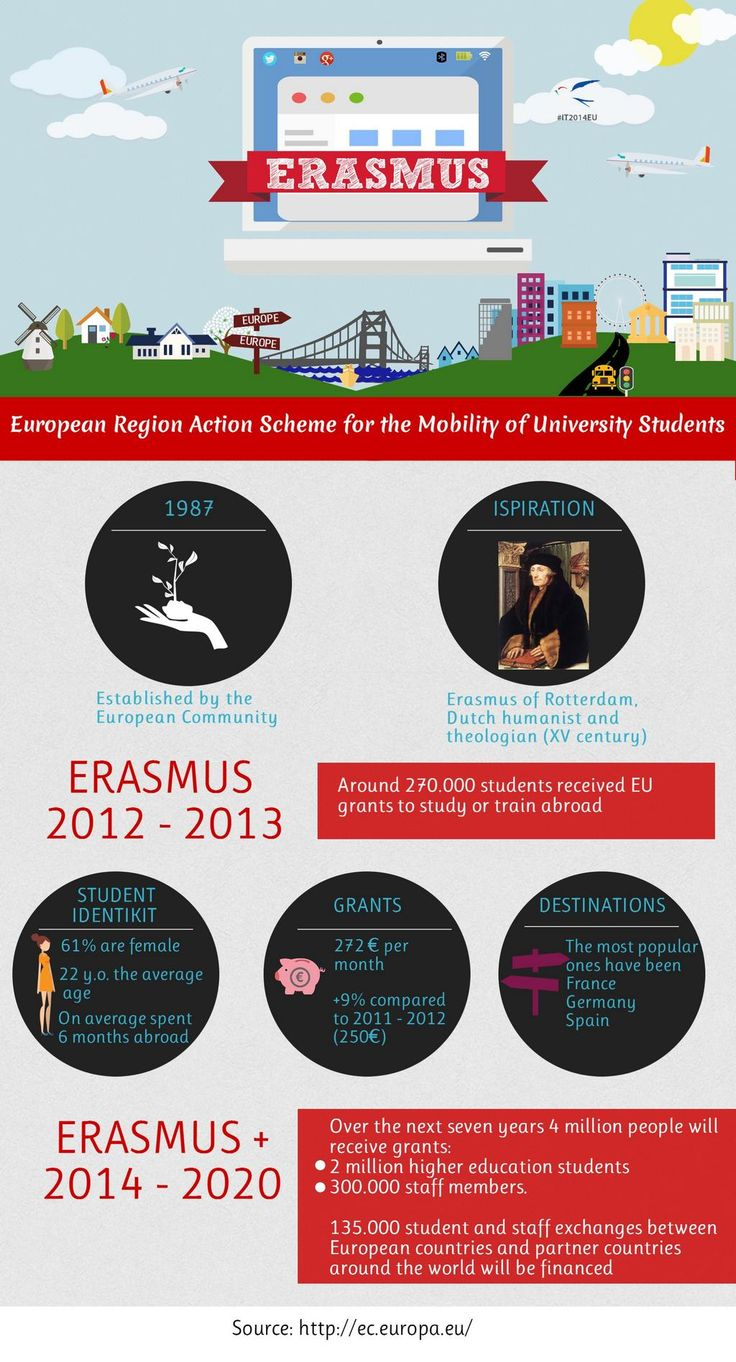 Do you know what the acronym #erasmus stands for? U will discover this and more on this #infographic #IT2014EU pic.twitter.com/R8x69OOVP2 Re-pinned by #Europass