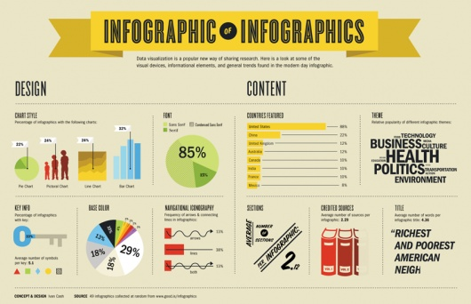"Infographic of Infographics!  Also known as ""Infographic Inception"" :)"
