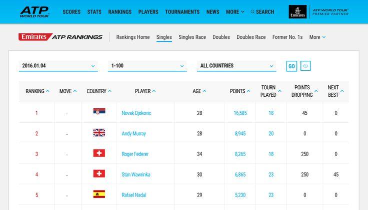 ATP Rankings on Mon 4th Jan 2016