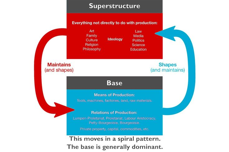 What are base and superstructure? Why did Marx write about them? A sociologist provides a brief and easy to understand overview of these concepts.