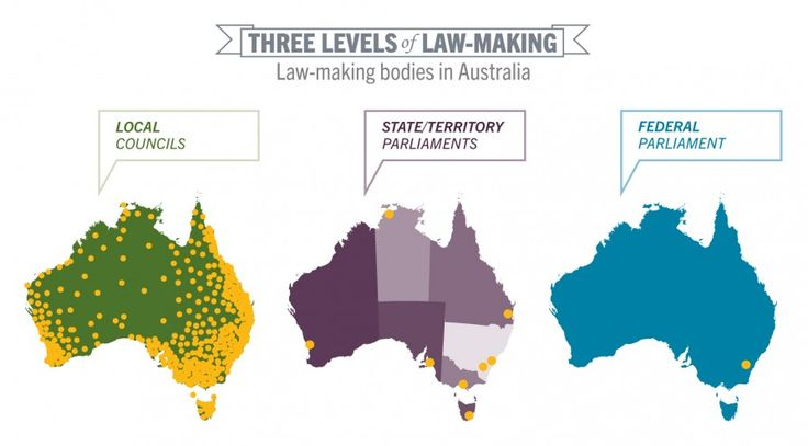 Three levels of law-making in Australia