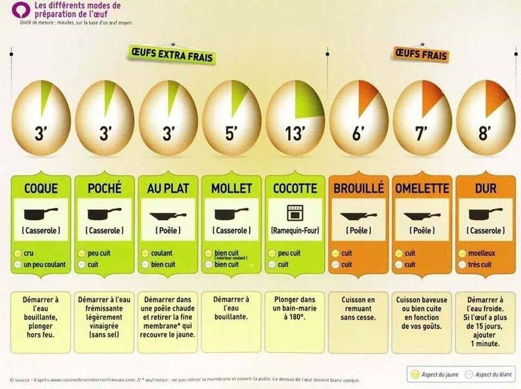 Les 30 meilleures images du tableau utilitaire sur pinterest recettes utilitaire et astuces - Cuisiner des oeufs ...