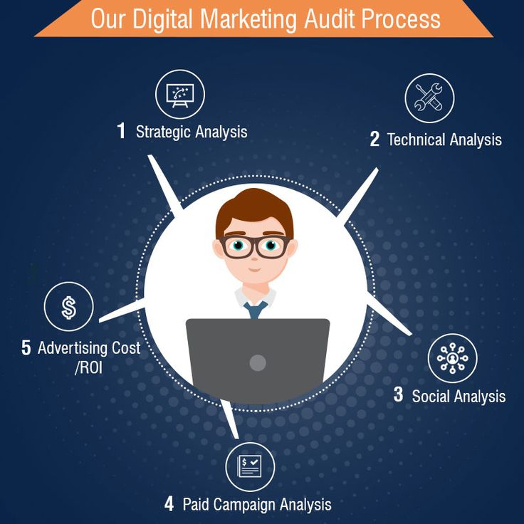 Our Digital Marketing Audit Process  • Strategic Analysis  • Technical Analysis  • Social Analysis  • Paid Campaign Analysis • Advertising Cost/ROI  #GrowYourBusiness #SearchMarketing #SocialMediaMarketing #SocialMedia #InternetMarketing  #BoostTraffic #Business