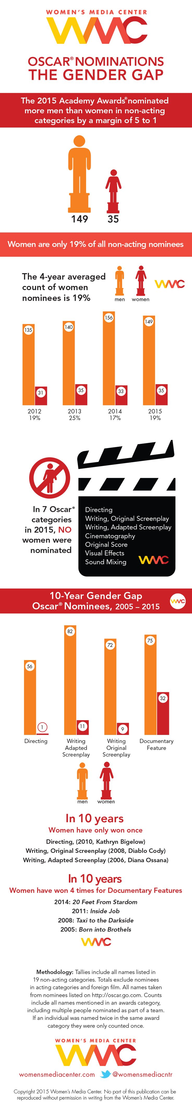 2015 Academy Award Nominees Lack Diversity [Infographic]