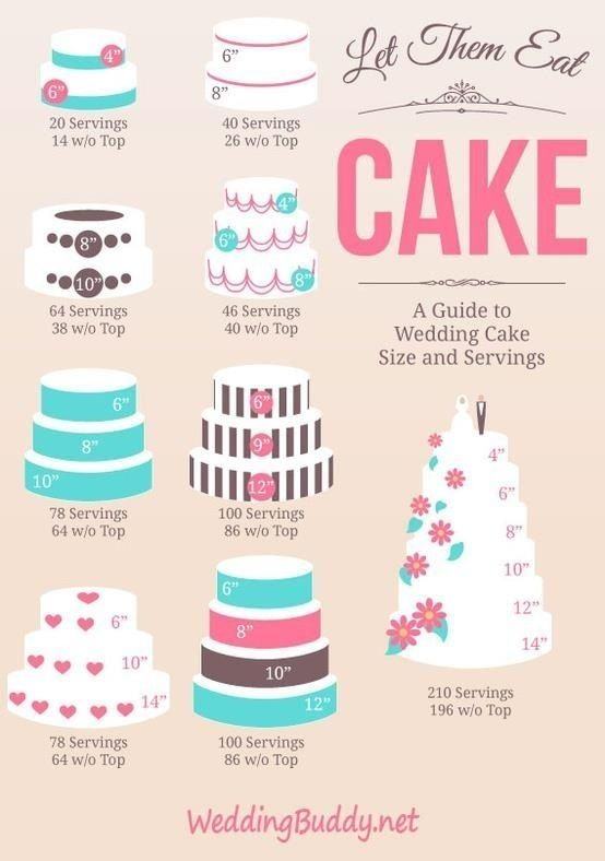 A Guide to Wedding Cake Sizes and Servings