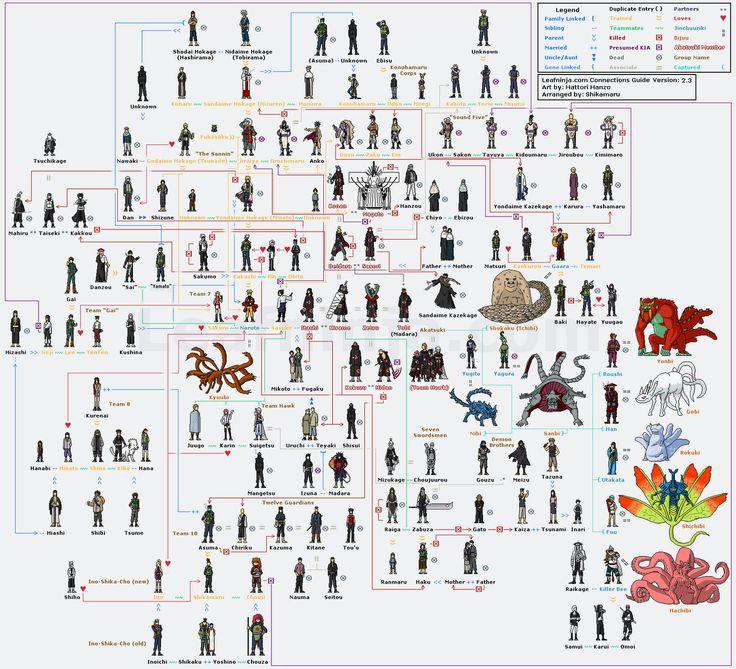 Naruto's Family | Salasilah Komik Naruto - Naruto Family Tree | b4comic.com