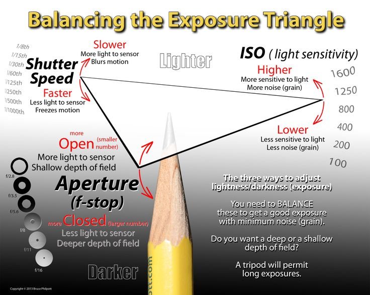 photography aperture and shutter speed relationship