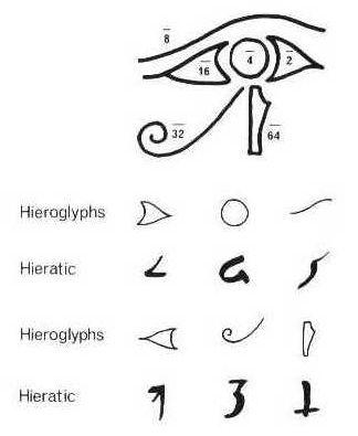 Cosas que me gustan: El Ojo de Horus