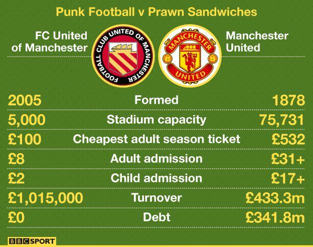 FC United of Manchester: punk football v prawn sandwiches