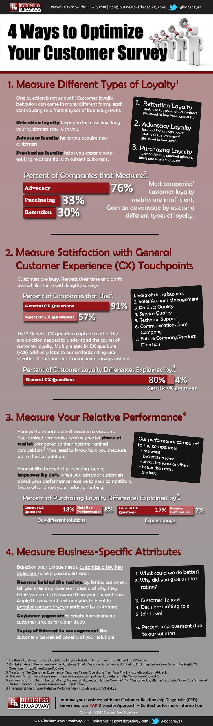 4 Ways to Optimize Your Customer Survey [INFOGRAPHIC]Custom Loyalty, Custom Experiments, Custom Survey,  Website, Social Media, Survey Socialmedia, Custom Service, Business Infographic, Custom Satisfaction