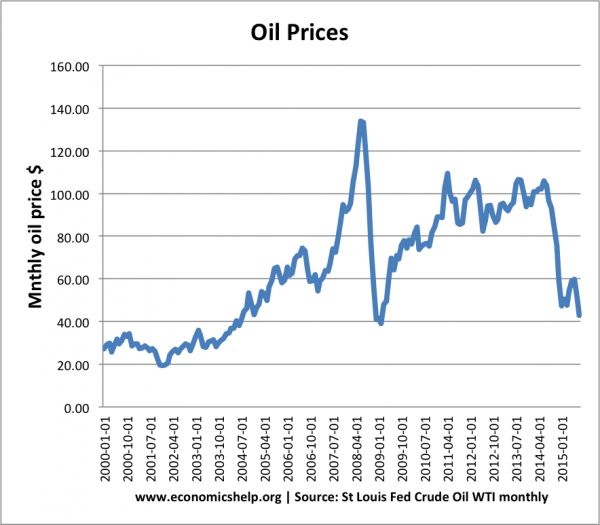 Impact of falling oil prices #emmigrants http://retail.nef2.com/impact-of-falling-oil-prices-emmigrants/  # Impact of falling oil prices In recent months the price of crude oil has fallen 50%. This fall in the price of oil has a significant impact in reducing transport and other business costs. Falling oil prices is good news for oil importers, such as Western Europe, China, India and Japan; however, it is bad news for oil exporters, such as Venezuela, Kuwait, Iraq and Nigeria. Impact on oil…
