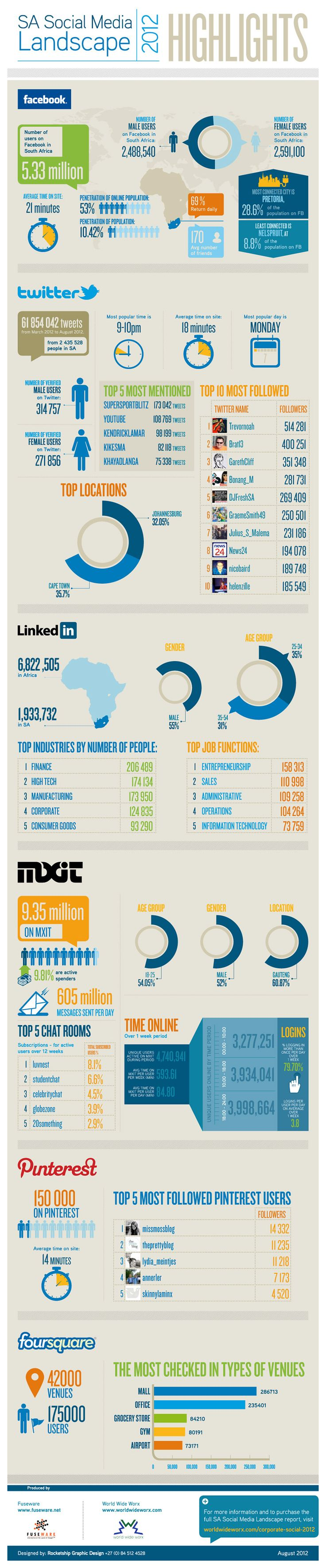 Headline findings of the SA Social Media Landscape 2012 research study conducted by World Wide Worx (http://www.worldwideworx.com) and Fuseware (http://www.fuseware.net)