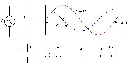 difference in charging an electrolytic capacitor using AC and DC