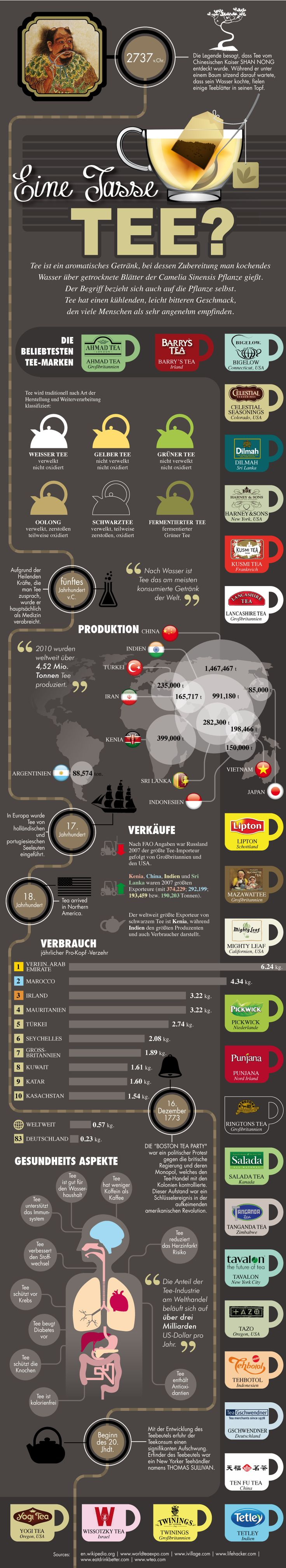 Tee - Geschichte, Verbreitung und Wirkung