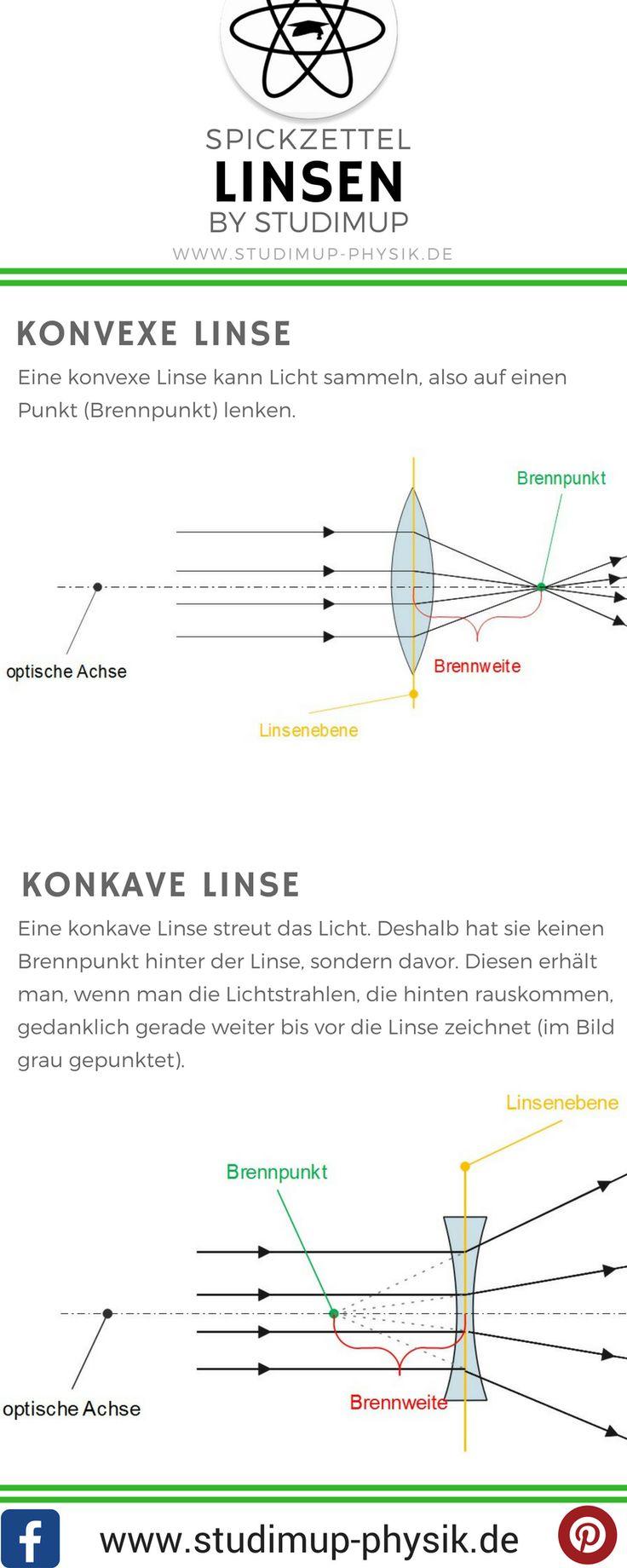 Linsen in der Physik im Spickzettel. Konvexe und Konkave Linse kurz erklärt.